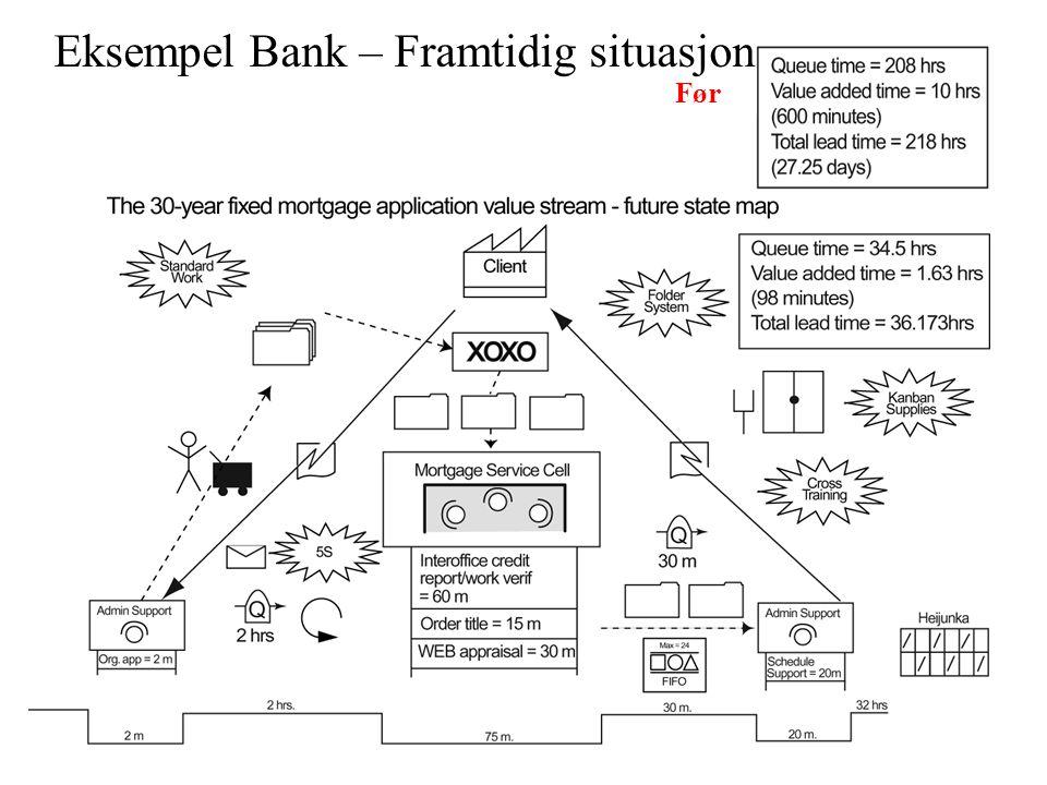 Eksempel Bank – Framtidig situasjon