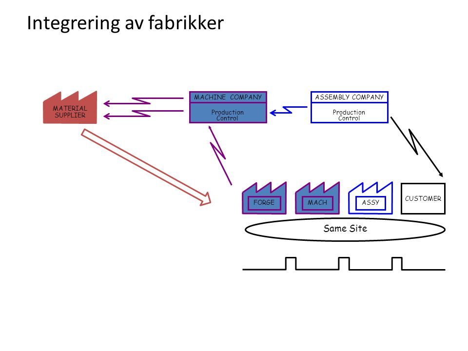 Integrering av fabrikker