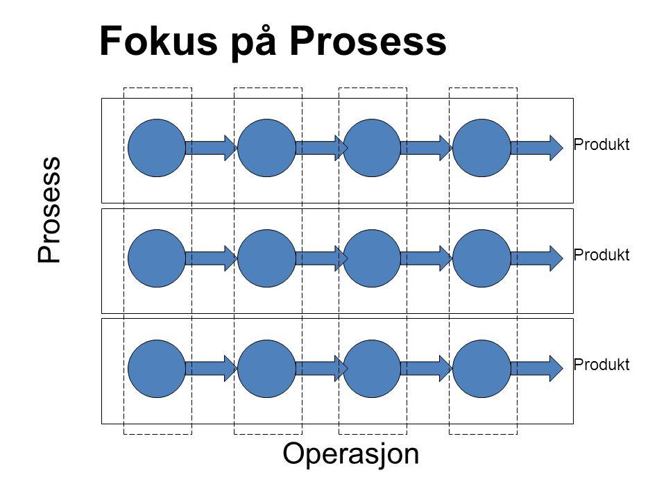Fokus på Prosess Produkt Prosess Produkt Produkt Operasjon