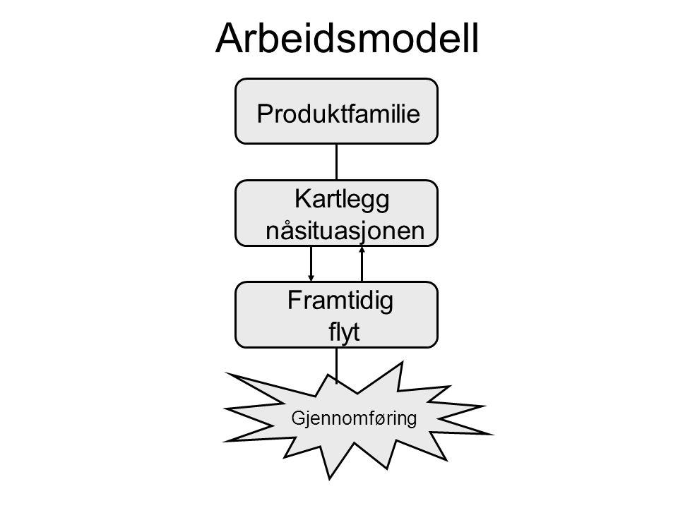 Arbeidsmodell Produktfamilie Kartlegg nåsituasjonen Framtidig flyt
