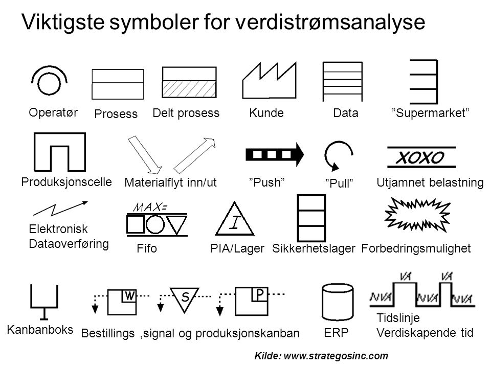 Viktigste symboler for verdistrømsanalyse