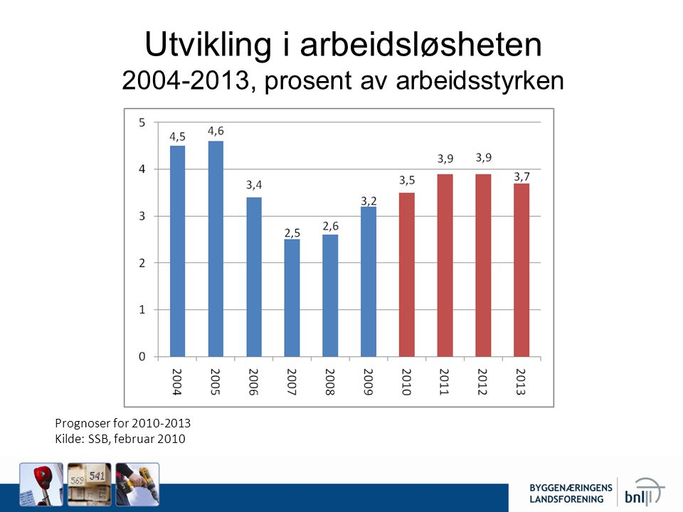 Utvikling i arbeidsløsheten 2004-2013, prosent av arbeidsstyrken