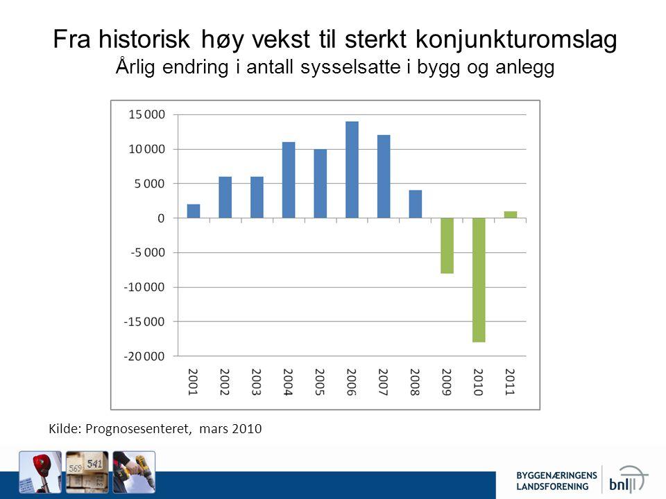 Fra historisk høy vekst til sterkt konjunkturomslag Årlig endring i antall sysselsatte i bygg og anlegg