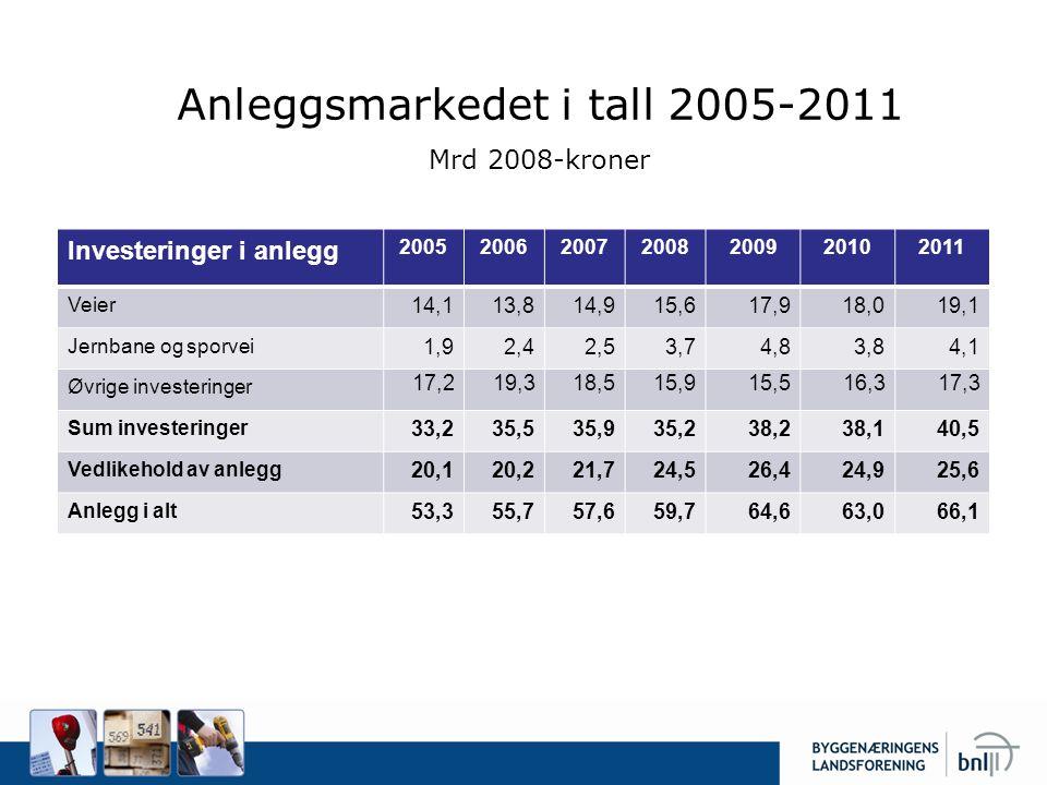 Anleggsmarkedet i tall 2005-2011 Mrd 2008-kroner