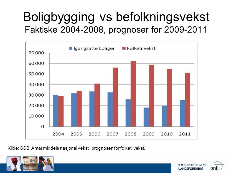 Boligbygging vs befolkningsvekst Faktiske 2004-2008, prognoser for 2009-2011