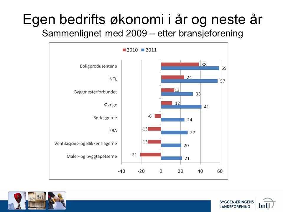 Egen bedrifts økonomi i år og neste år Sammenlignet med 2009 – etter bransjeforening