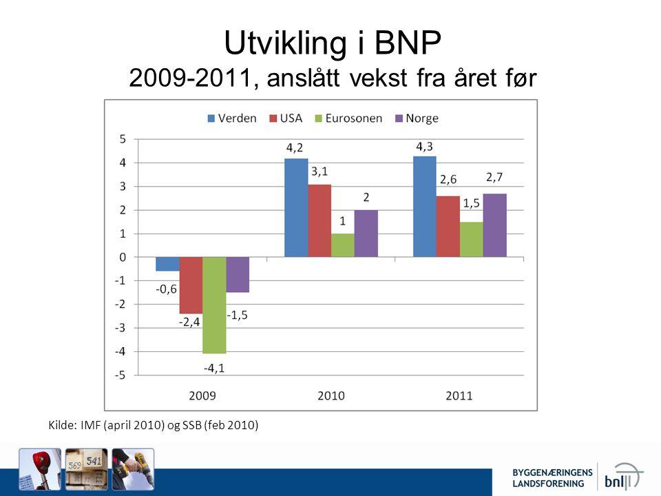Utvikling i BNP 2009-2011, anslått vekst fra året før