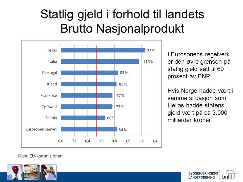 Statlig gjeld i forhold til landets Brutto Nasjonalprodukt