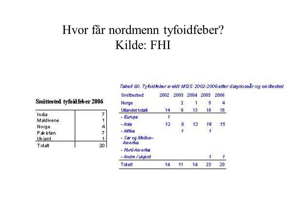 Hvor får nordmenn tyfoidfeber Kilde: FHI