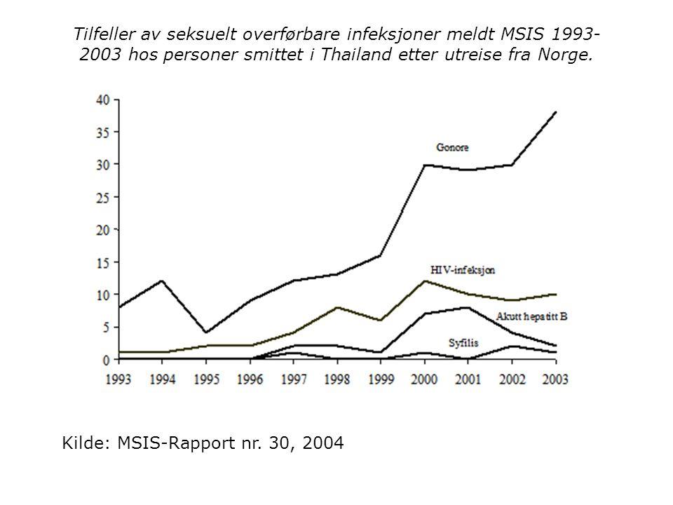 Tilfeller av seksuelt overførbare infeksjoner meldt MSIS 1993-2003 hos personer smittet i Thailand etter utreise fra Norge.