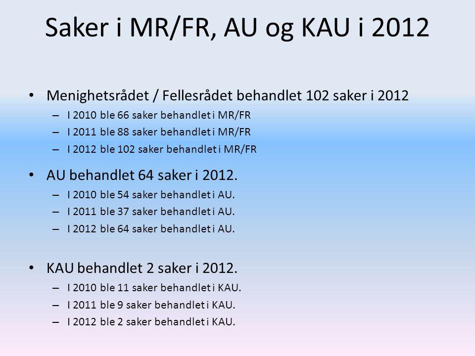 Saker i MR/FR, AU og KAU i 2012 Menighetsrådet / Fellesrådet behandlet 102 saker i 2012. I 2010 ble 66 saker behandlet i MR/FR.