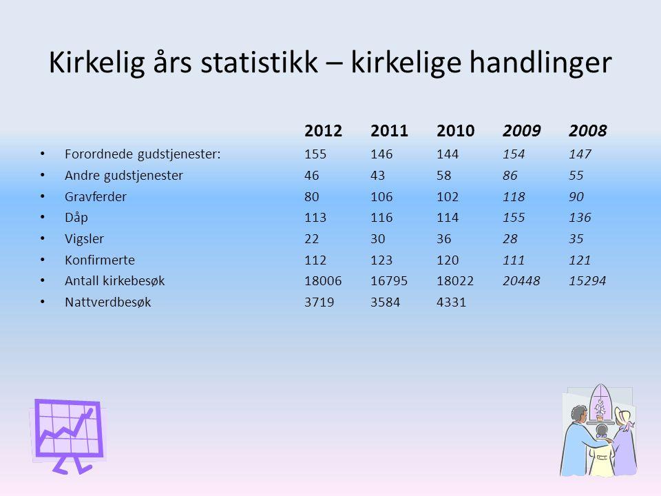Kirkelig års statistikk – kirkelige handlinger