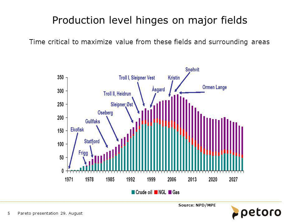 Production level hinges on major fields Time critical to maximize value from these fields and surrounding areas