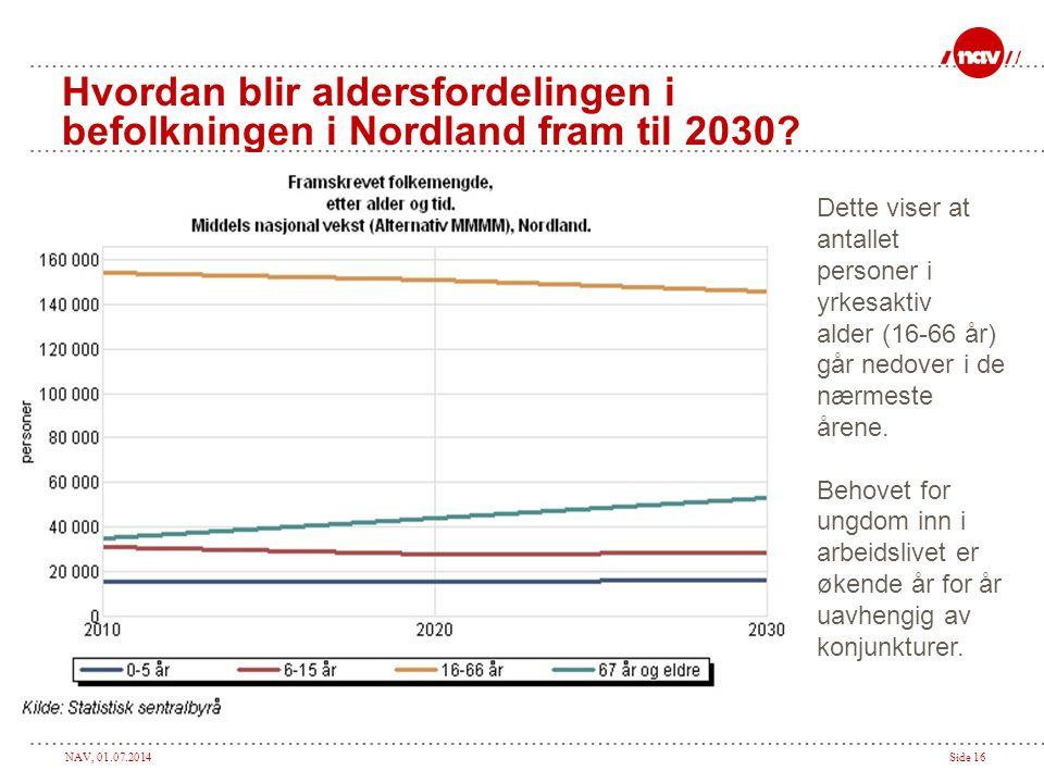 Hvordan blir aldersfordelingen i befolkningen i Nordland fram til 2030