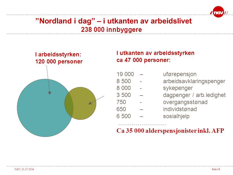 Nordland i dag – i utkanten av arbeidslivet 238 000 innbyggere