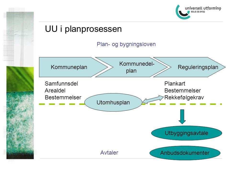 UU i planprosessen Plan- og bygningsloven Kommuneplan Kommunedel- plan