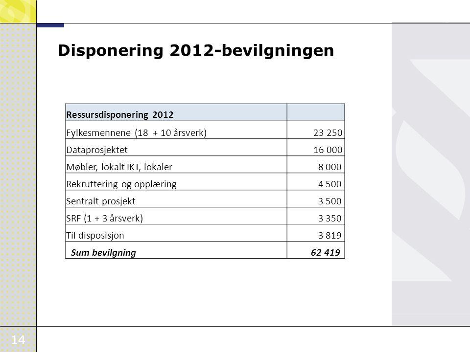 Disponering 2012-bevilgningen