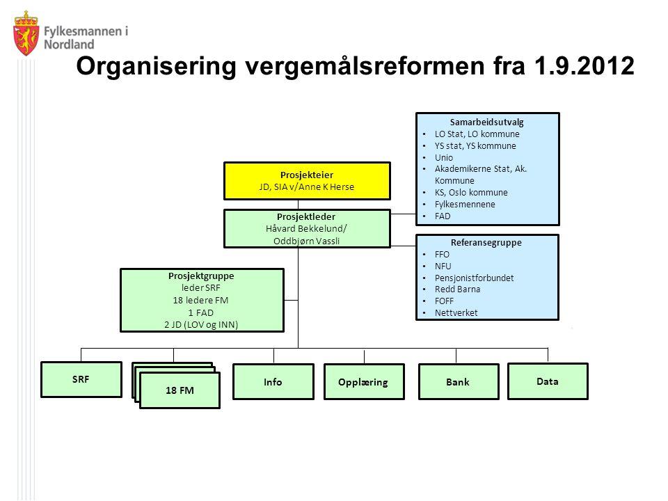 Organisering vergemålsreformen fra 1.9.2012