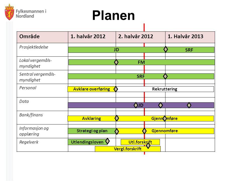 Planen Område 1. halvår 2012 2. halvår 2012 1. Halvår 2013 JD SRF FM
