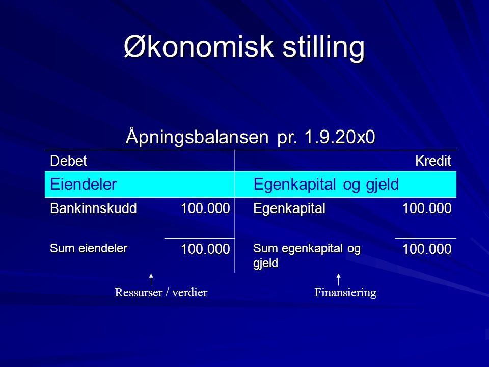 Økonomisk stilling Åpningsbalansen pr. 1.9.20x0 Eiendeler
