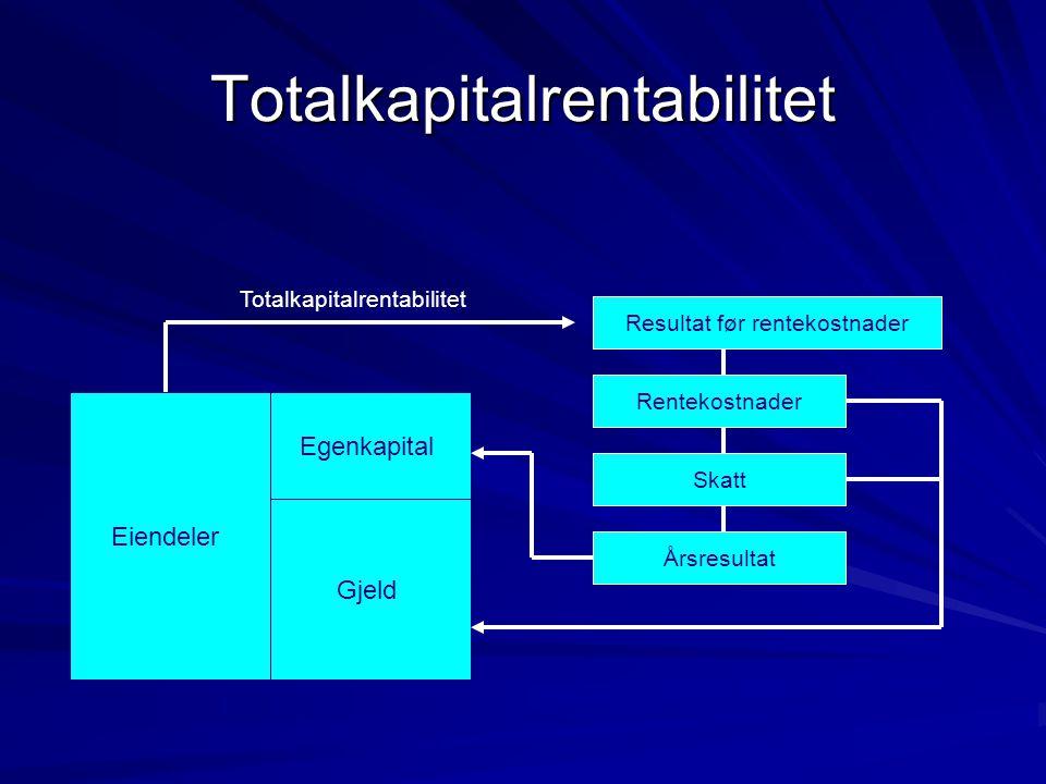 Totalkapitalrentabilitet