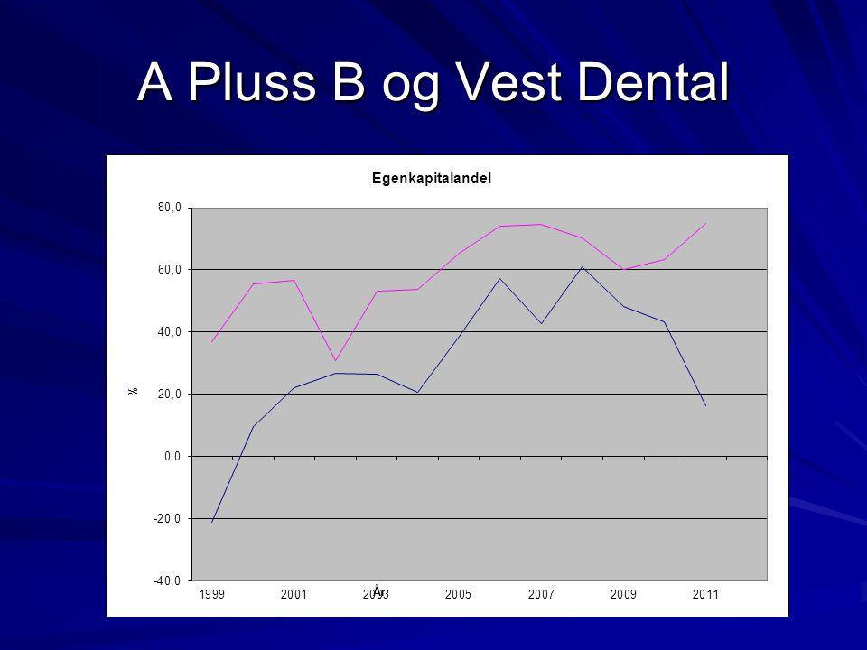 A Pluss B og Vest Dental