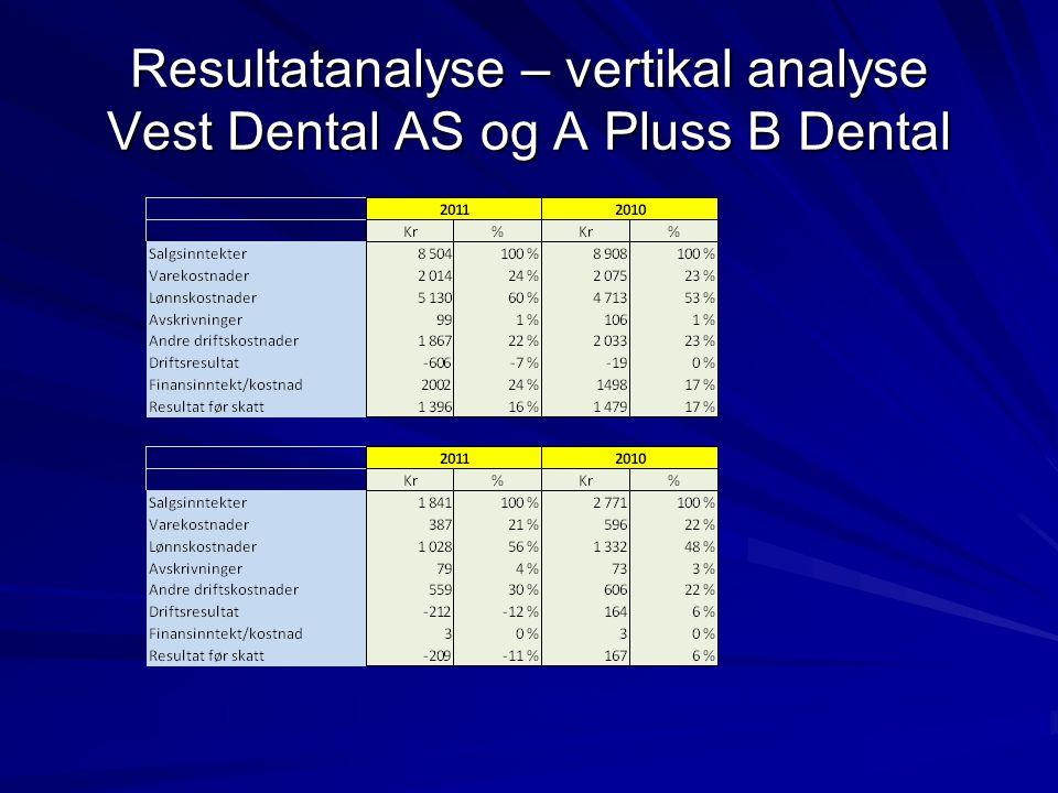 Resultatanalyse – vertikal analyse Vest Dental AS og A Pluss B Dental
