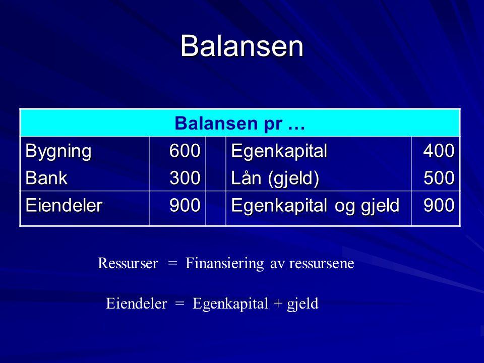 Balansen Balansen pr … Bygning Bank 600 300 Egenkapital Lån (gjeld)