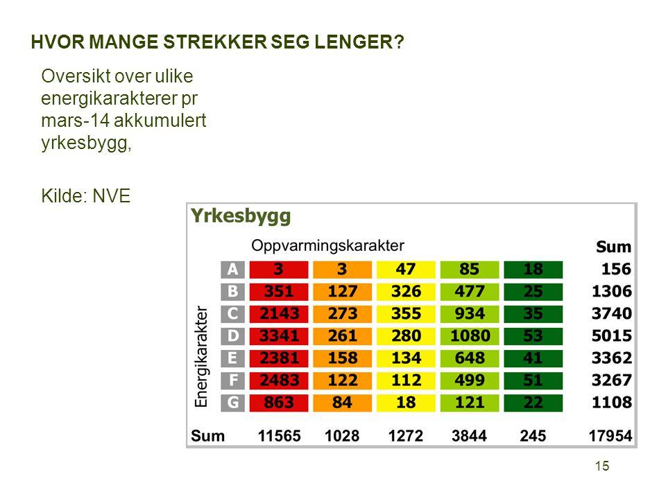 HVOR MANGE STREKKER SEG LENGER