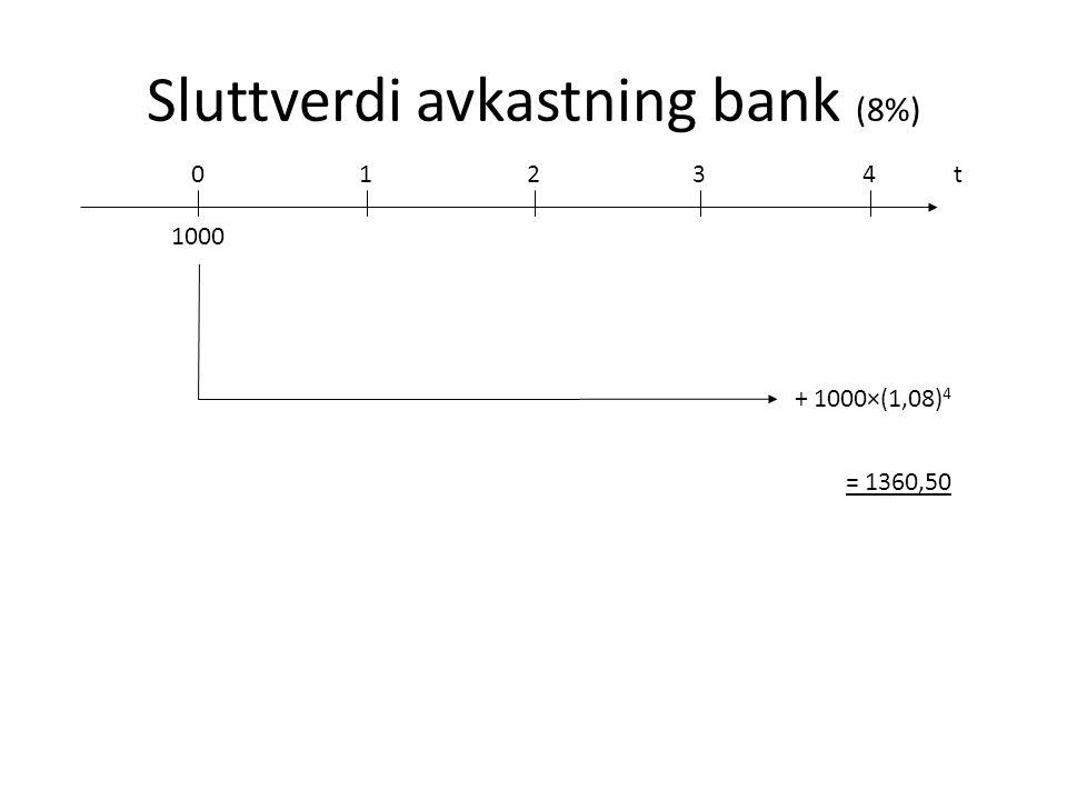 Sluttverdi avkastning bank (8%)