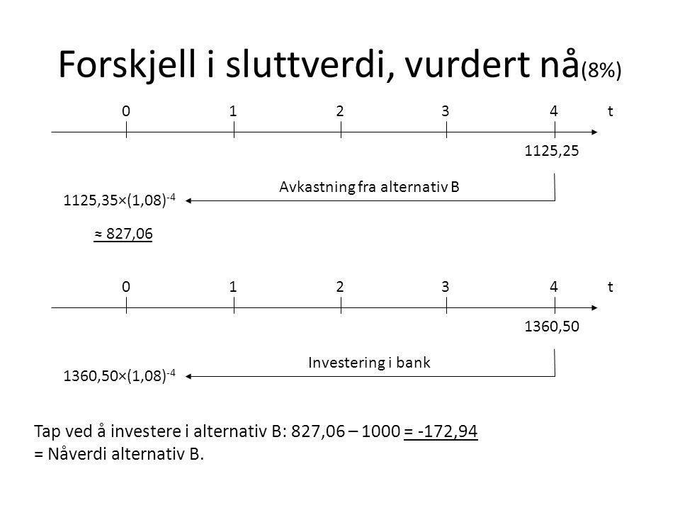 Forskjell i sluttverdi, vurdert nå(8%)
