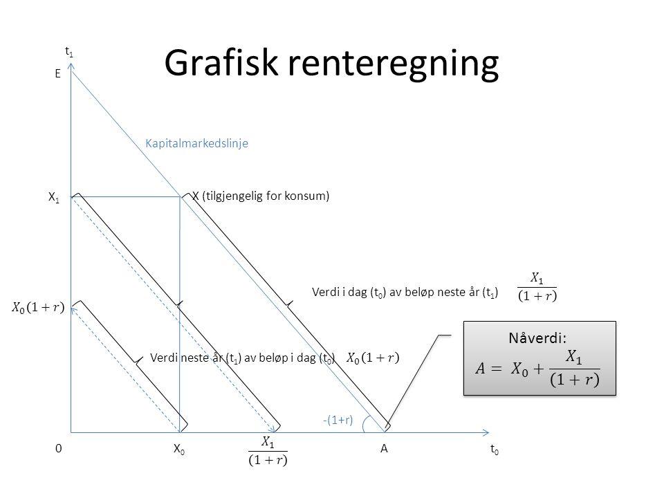 Grafisk renteregning Nåverdi: 𝐴= 𝑋 0 + 𝑋 1 1+𝑟 t1 E