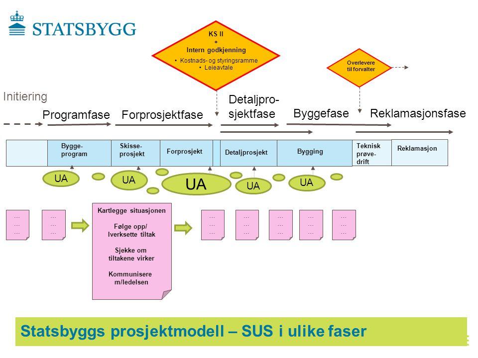 Statsbyggs prosjektmodell – SUS i ulike faser