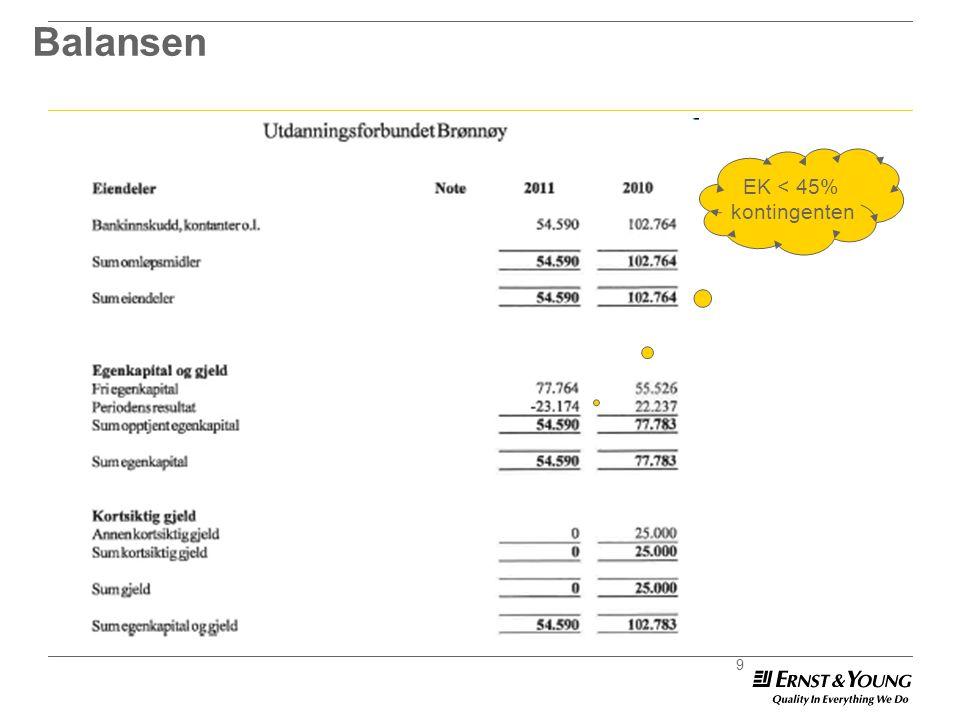 Balansen EK < 45% kontingenten