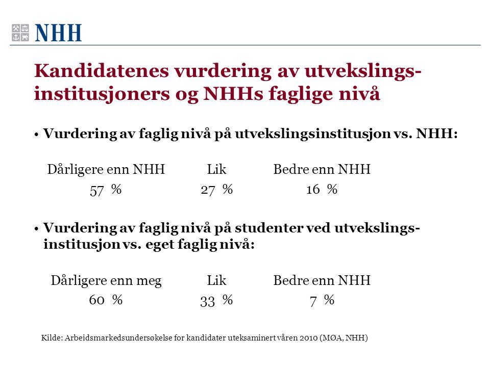 Kandidatenes vurdering av utvekslings-institusjoners og NHHs faglige nivå