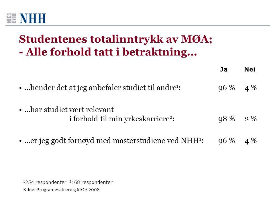 Studentenes totalinntrykk av MØA; - Alle forhold tatt i betraktning...