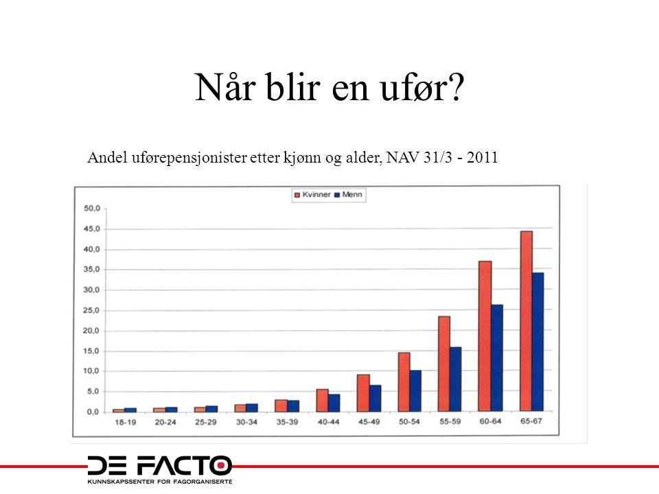 Når blir en ufør Andel uførepensjonister etter kjønn og alder, NAV 31/3 - 2011