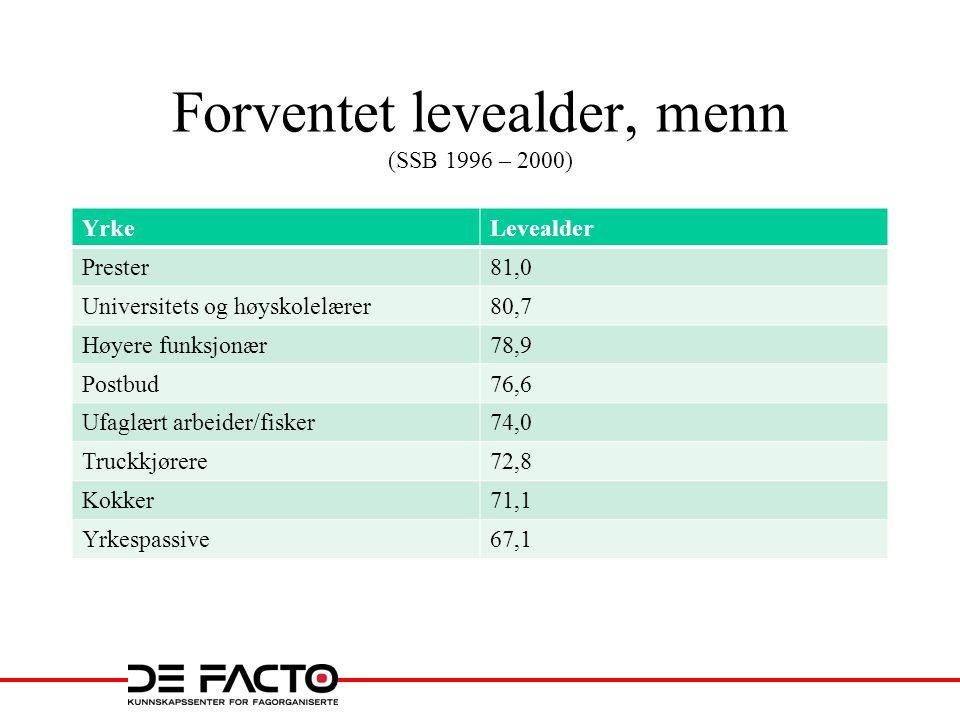 Forventet levealder, menn (SSB 1996 – 2000)