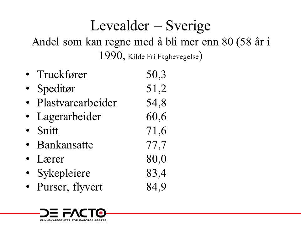 Levealder – Sverige Andel som kan regne med å bli mer enn 80 (58 år i 1990, Kilde Fri Fagbevegelse)