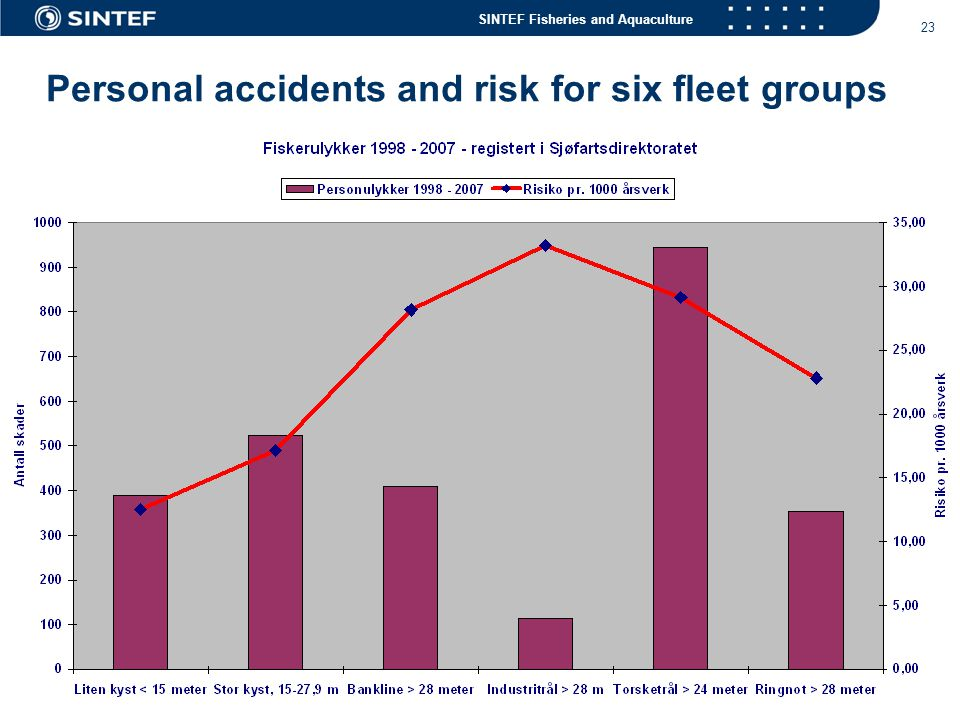 Personal accidents and risk for six fleet groups