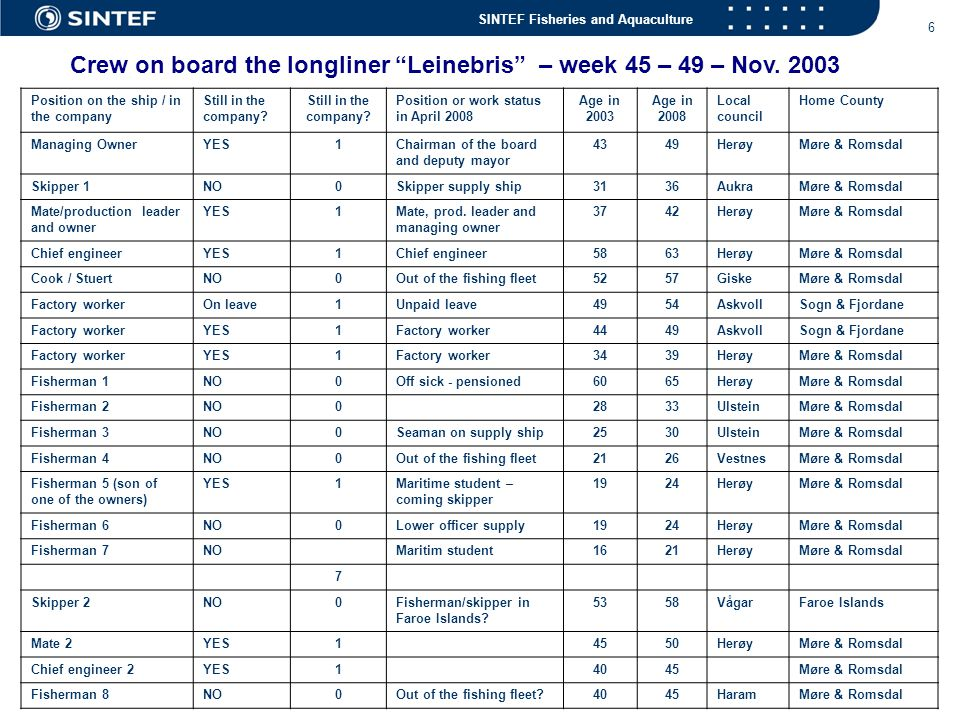 Crew on board the longliner Leinebris – week 45 – 49 – Nov. 2003