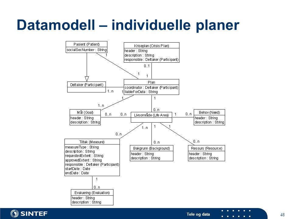 Datamodell – individuelle planer