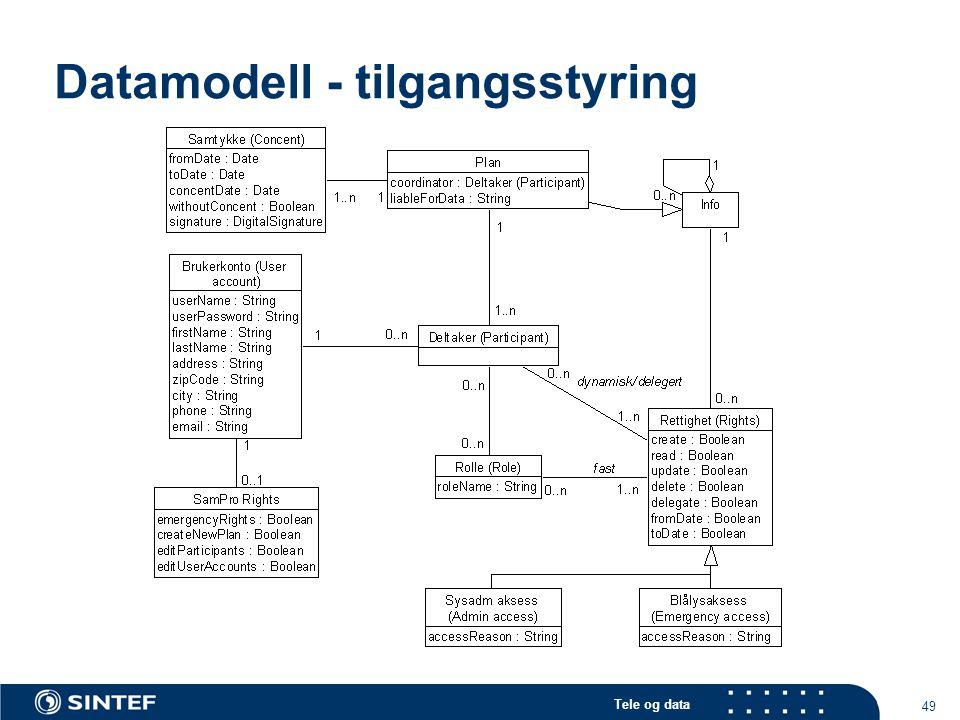 Datamodell - tilgangsstyring