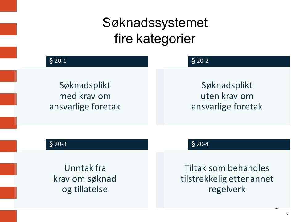 Søknadssystemet fire kategorier
