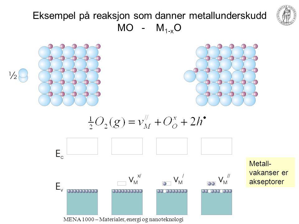 Eksempel på reaksjon som danner metallunderskudd MO - M1-xO