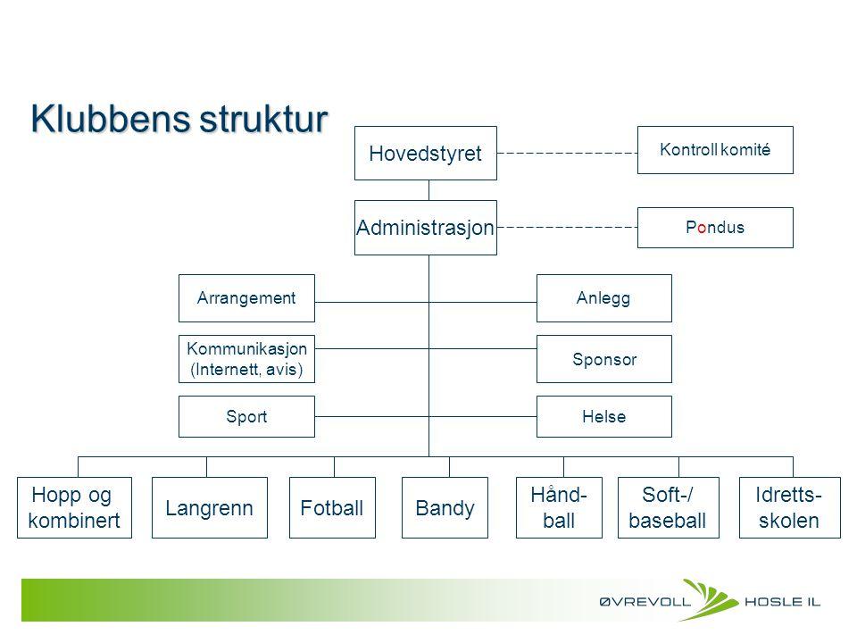 Klubbens struktur Hovedstyret Administrasjon Hopp og kombinert