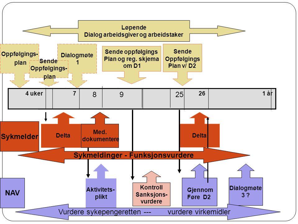 Dialog arbeidsgiver og arbeidstaker Sykmeldinger - Funksjonsvurdere