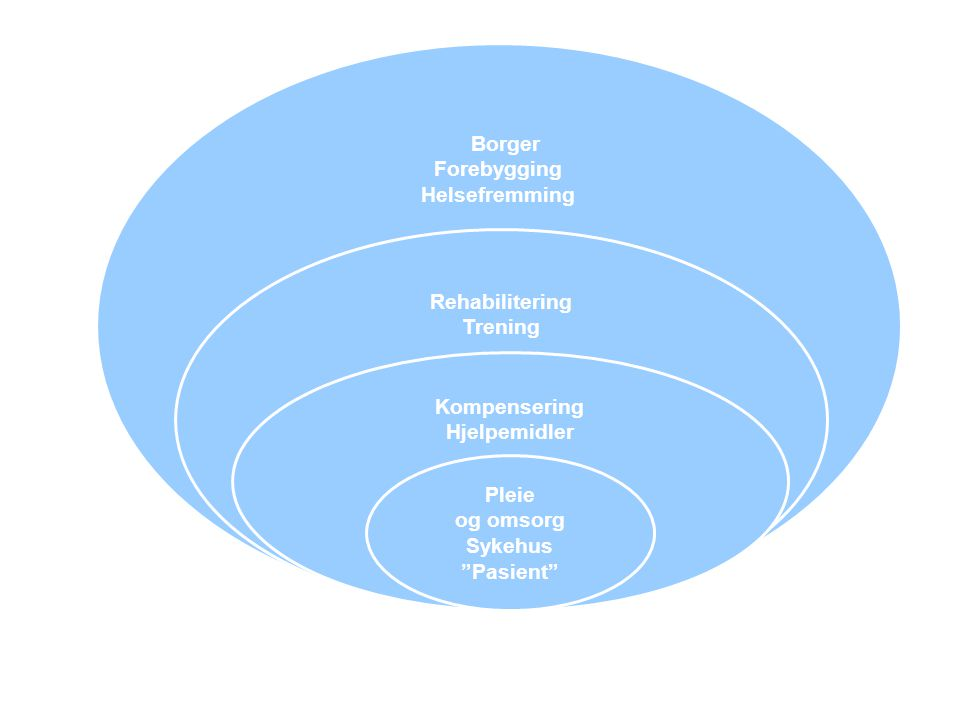Forebygging Helsefremming Rehabilitering Trening Kompensering