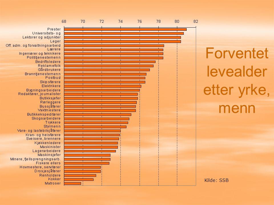 Forventet levealder etter yrke, menn