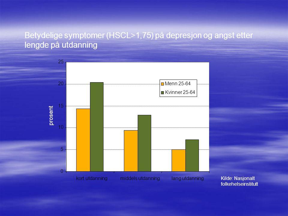 Betydelige symptomer (HSCL>1,75) på depresjon og angst etter lengde på utdanning